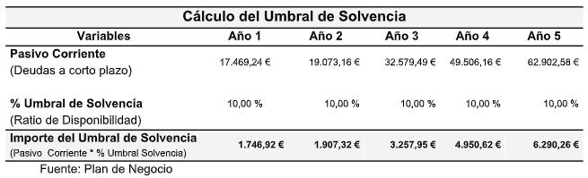 calculo del umbral de solvencia