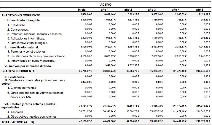Proyecciones de los Estados Financieros