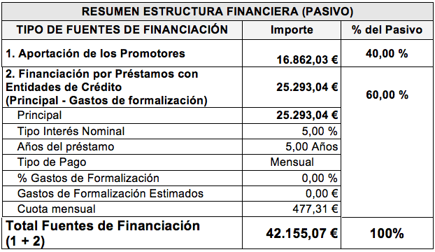plan de financiación